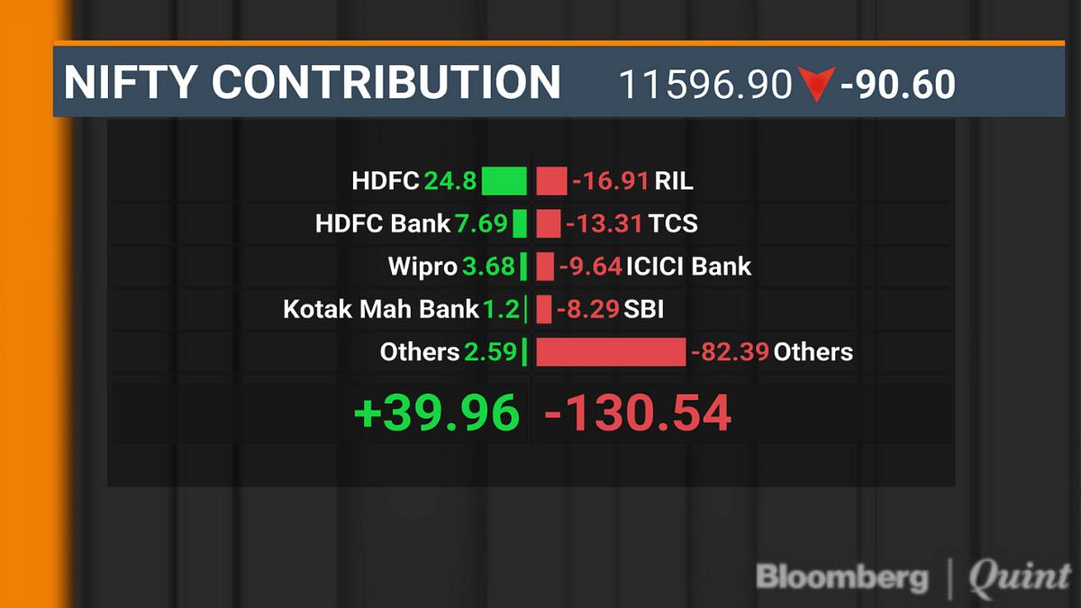 Sensex, Nifty  Halt Three-Day Rally On Weekly Expiry