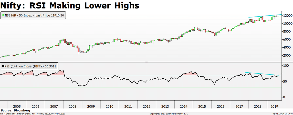BQ Edge | Gautam Shah On What  Technical Indicators Predict For India's Stock Market