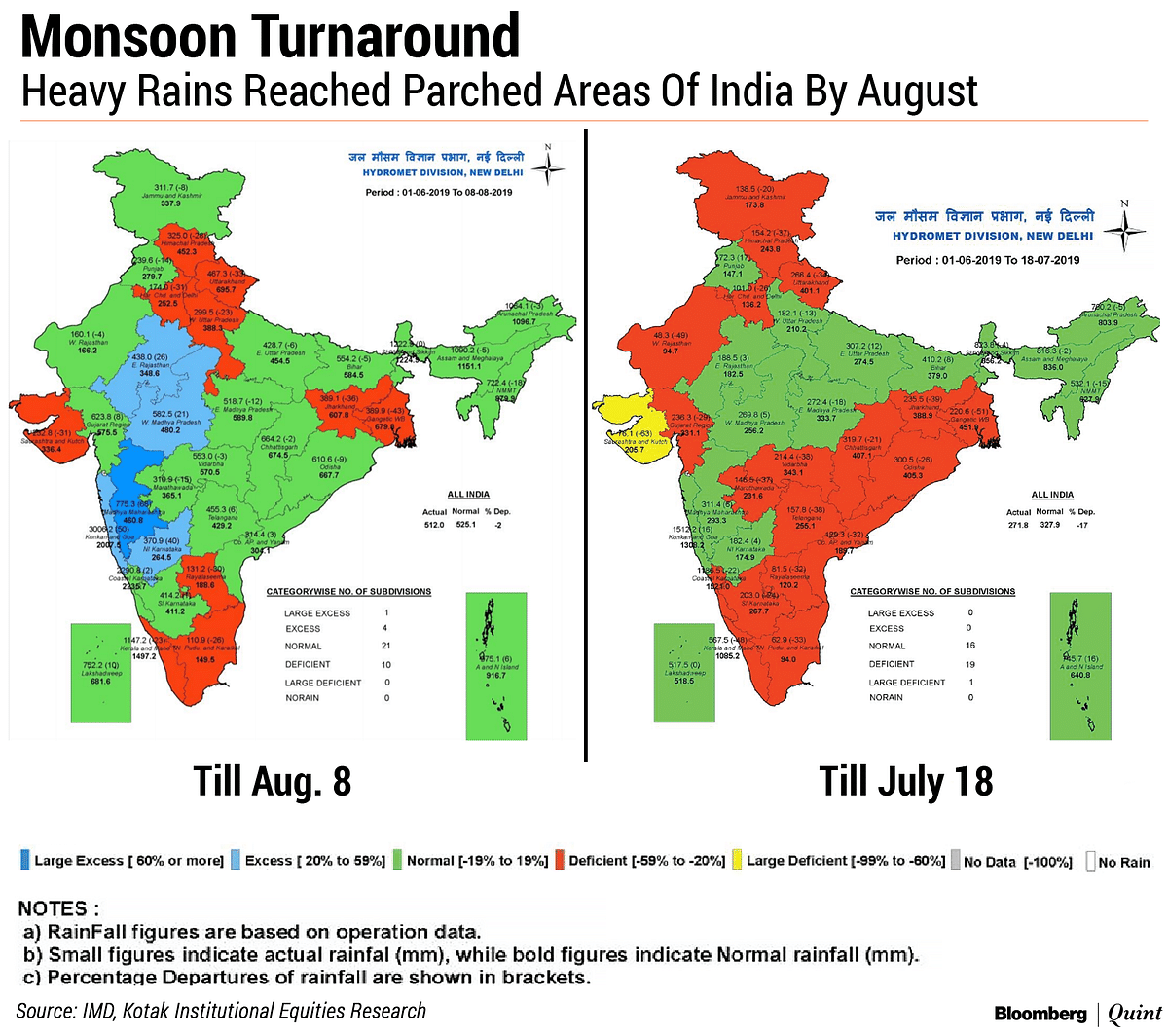 India's Monsoon Turnaround Revives Crop Sowing
