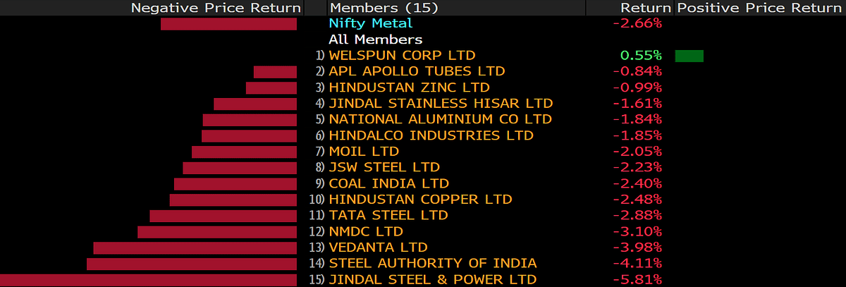The biggest losers on the Nifty Metal Index.