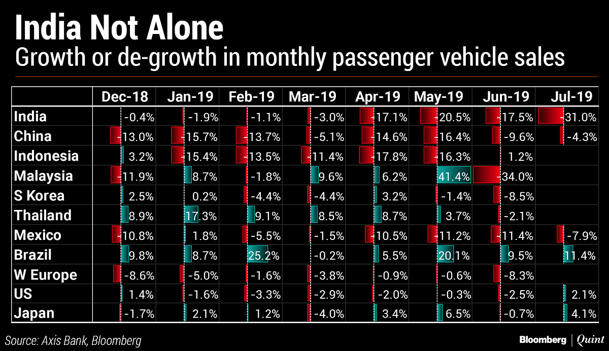 In Charts: India's Auto Slowdown And The Forces Behind It