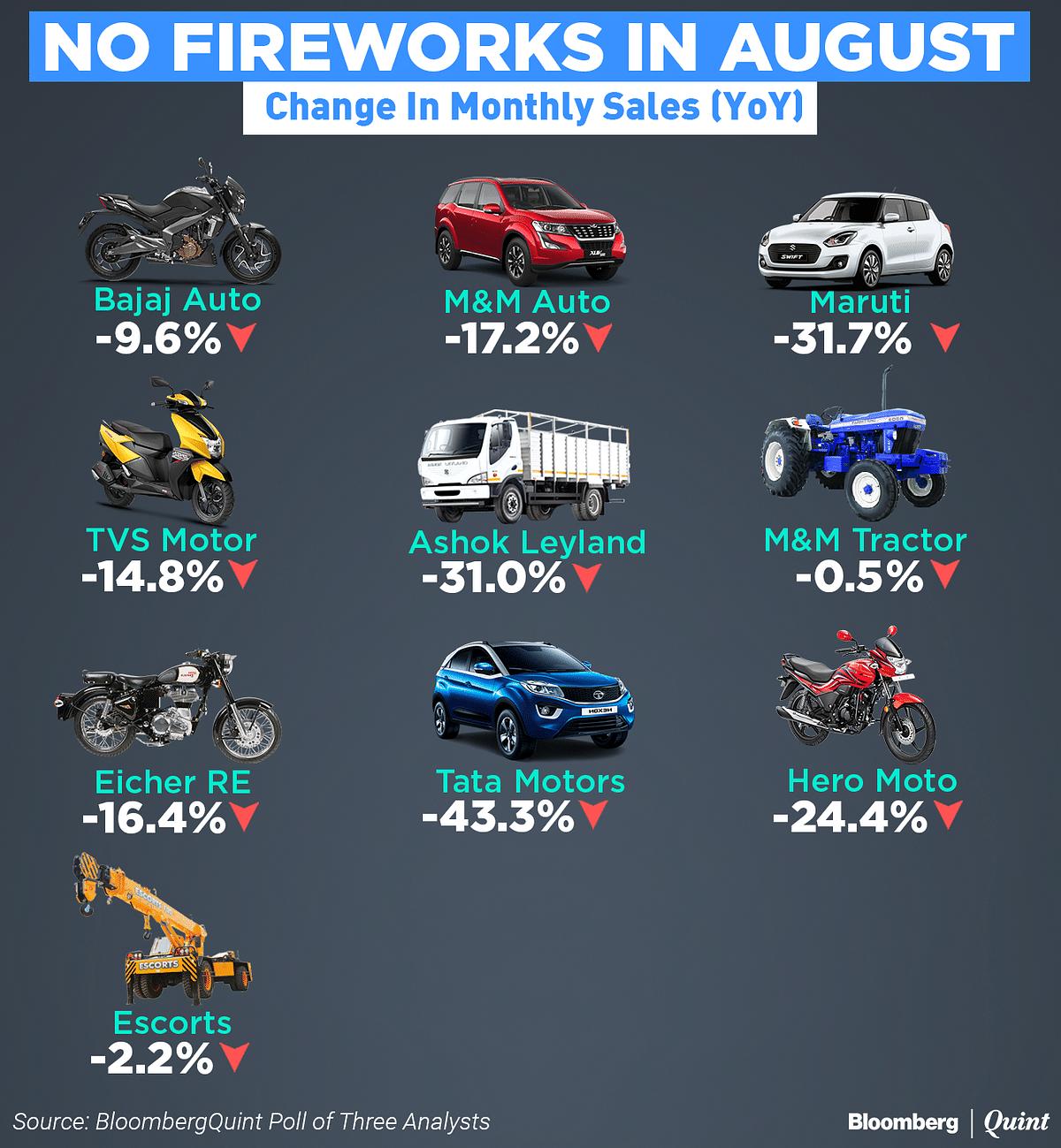 BQ Survey | Discounts Fail To Lift Auto Sales In August