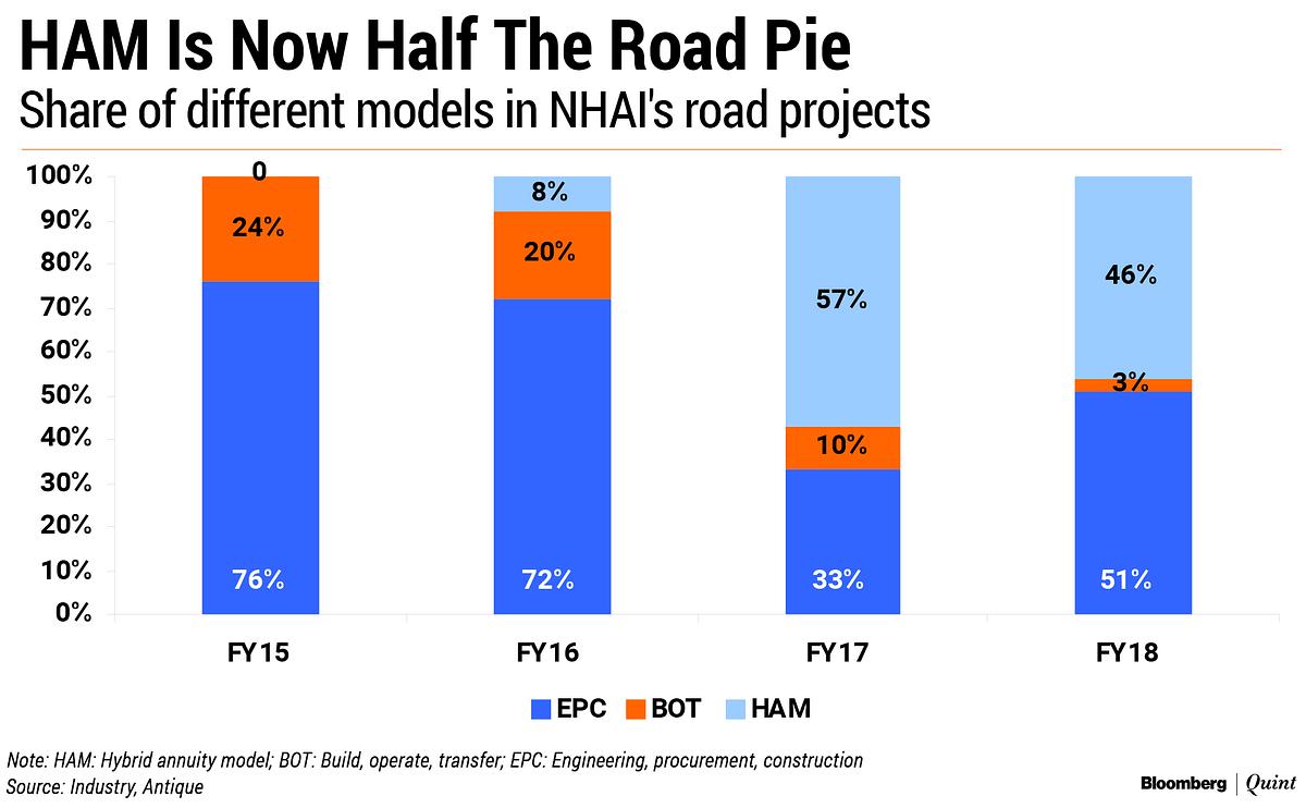 NHAI's Road Construction Drive Set To Hit A Debt Speed Bump