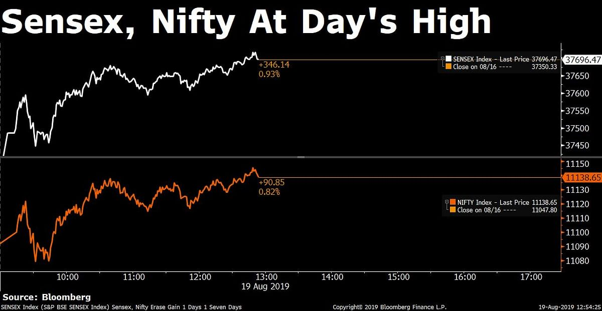 Sensex, Nifty Recovery Tapers Off As Economy Awaits Stimulus