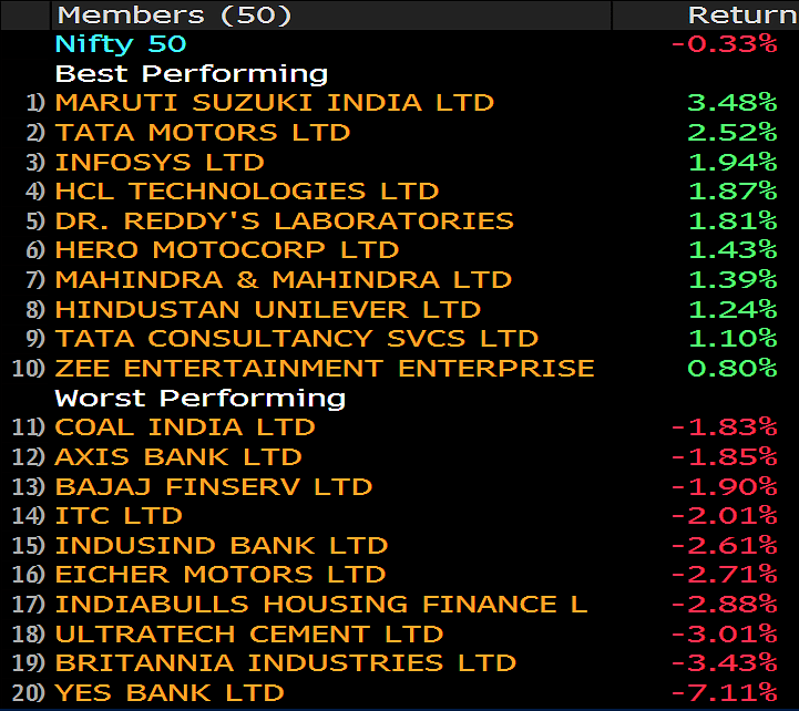 Gains In Auto Stocks Fail To Drive Sensex, Nifty Higher