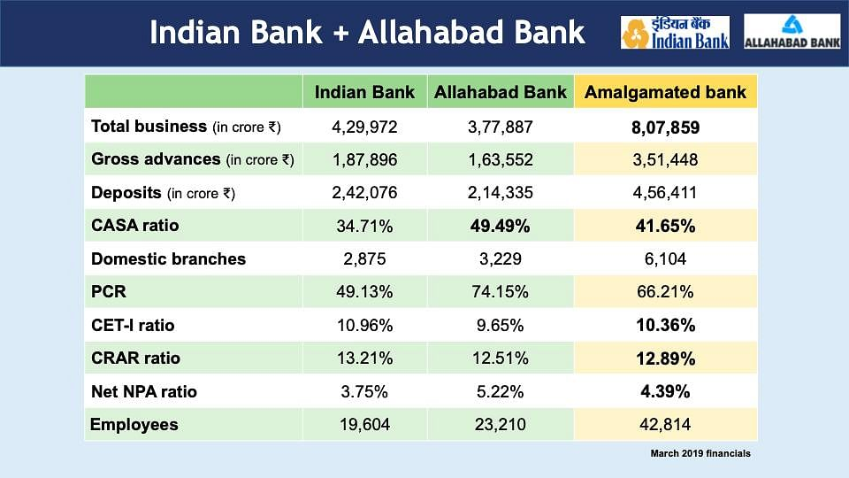 Bank Mergers: Indian Bank To Be Merged With Allahabad Bank