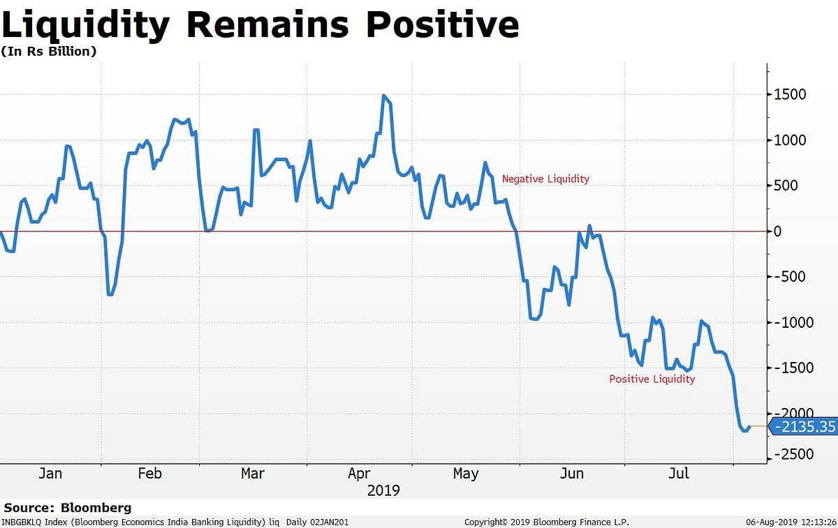 Monetary Policy | In Charts: Deepening Slowdown  Sets The Stage For Yet Another Rate Cut