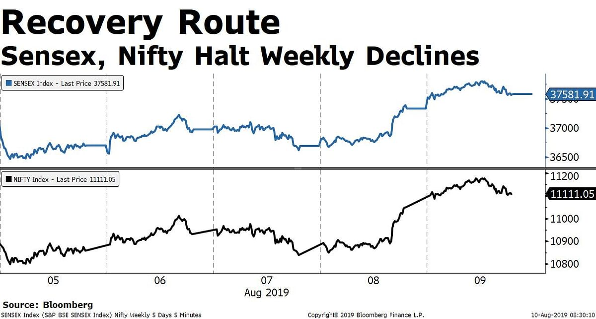 Weekly Wrap: Dalal Street Snaps Losing Streak After Tax Surcharge Rollback Optimism Soothes  Nerves