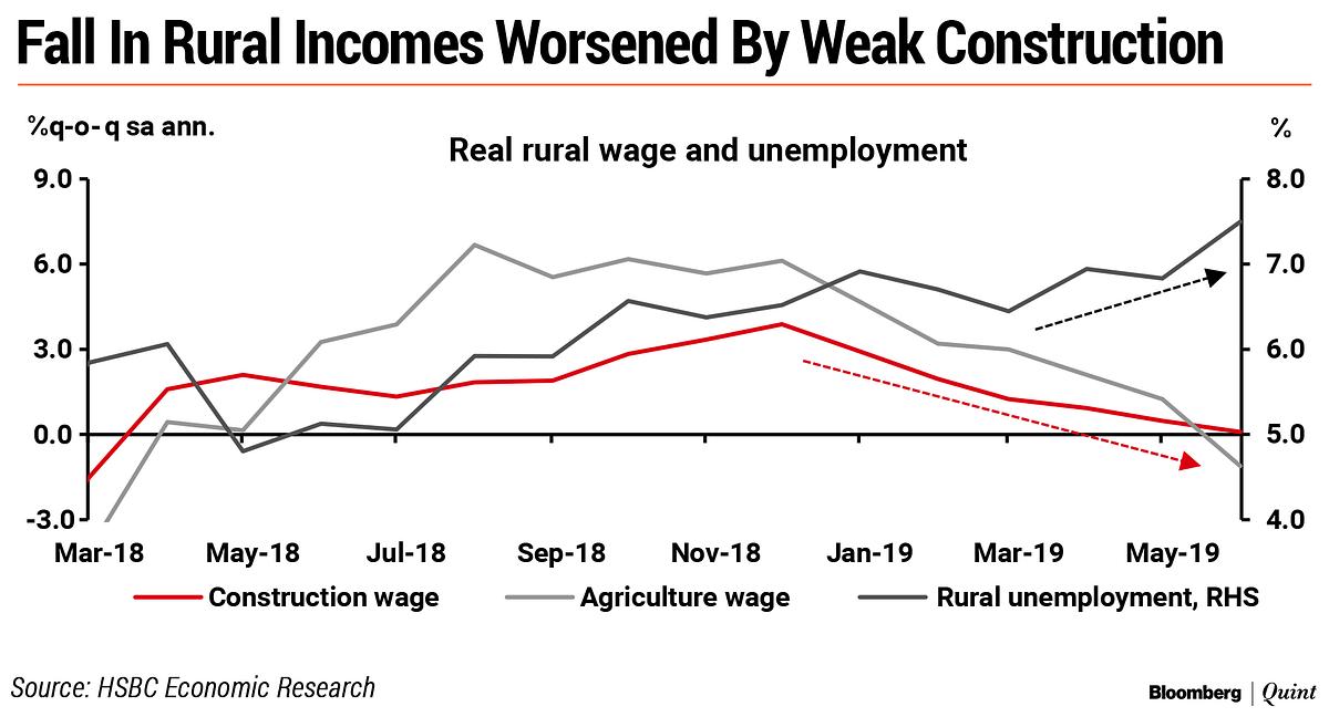 These Inter-Linkages May Be Adding To India's Economic Pain, Says HSBC's Pranjul Bhandari