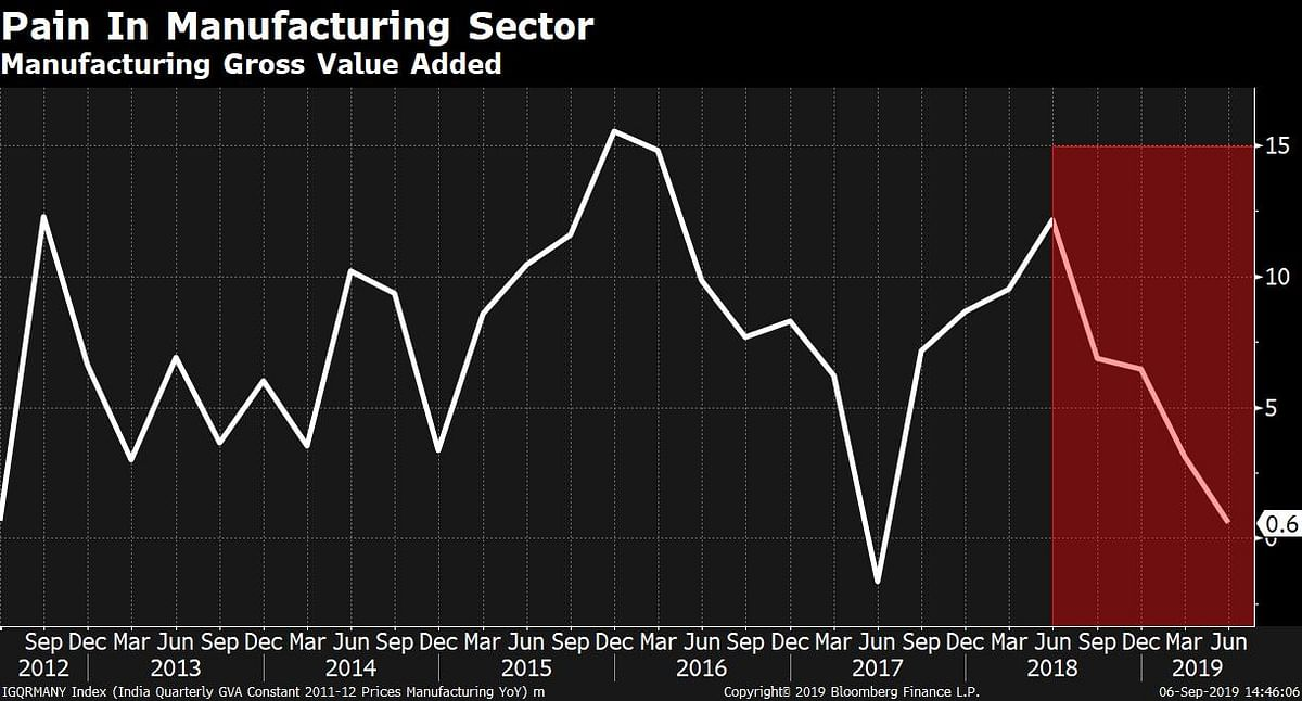 India's Consumption Slowdown: A Sum Of Parts