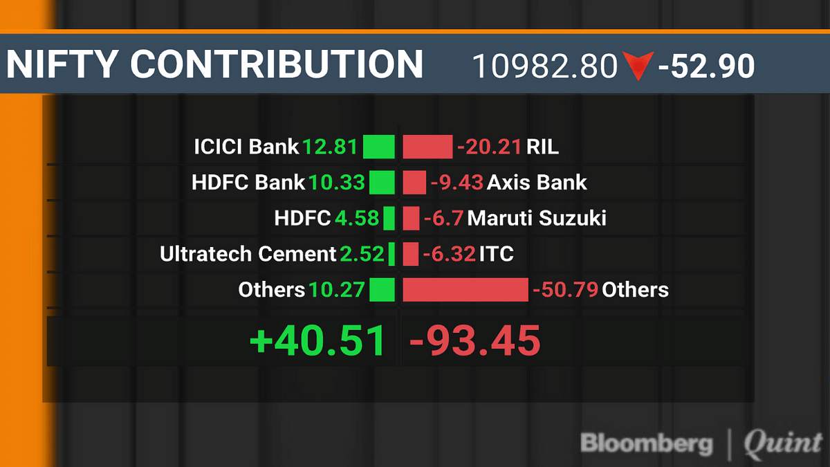 Nifty Halts Longest Stretch Of Gains In Nearly Six Months