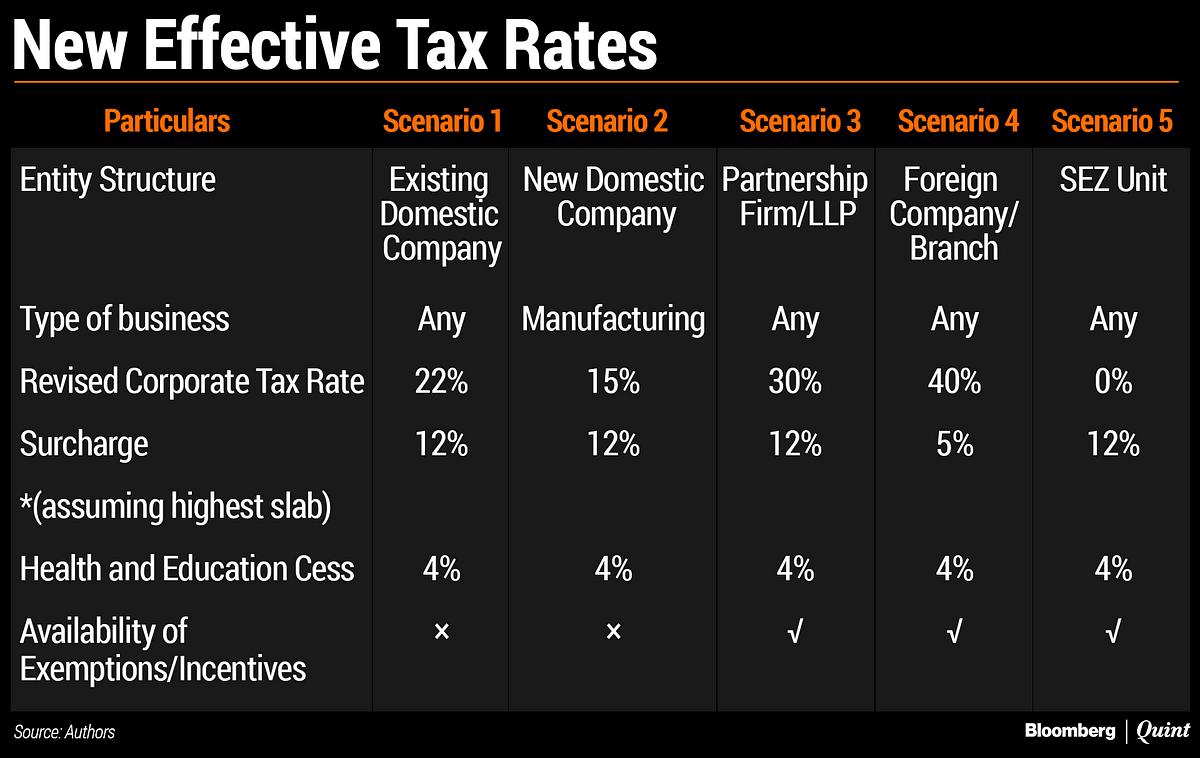 Corporate Tax Cuts: NaMo's September Deepawali