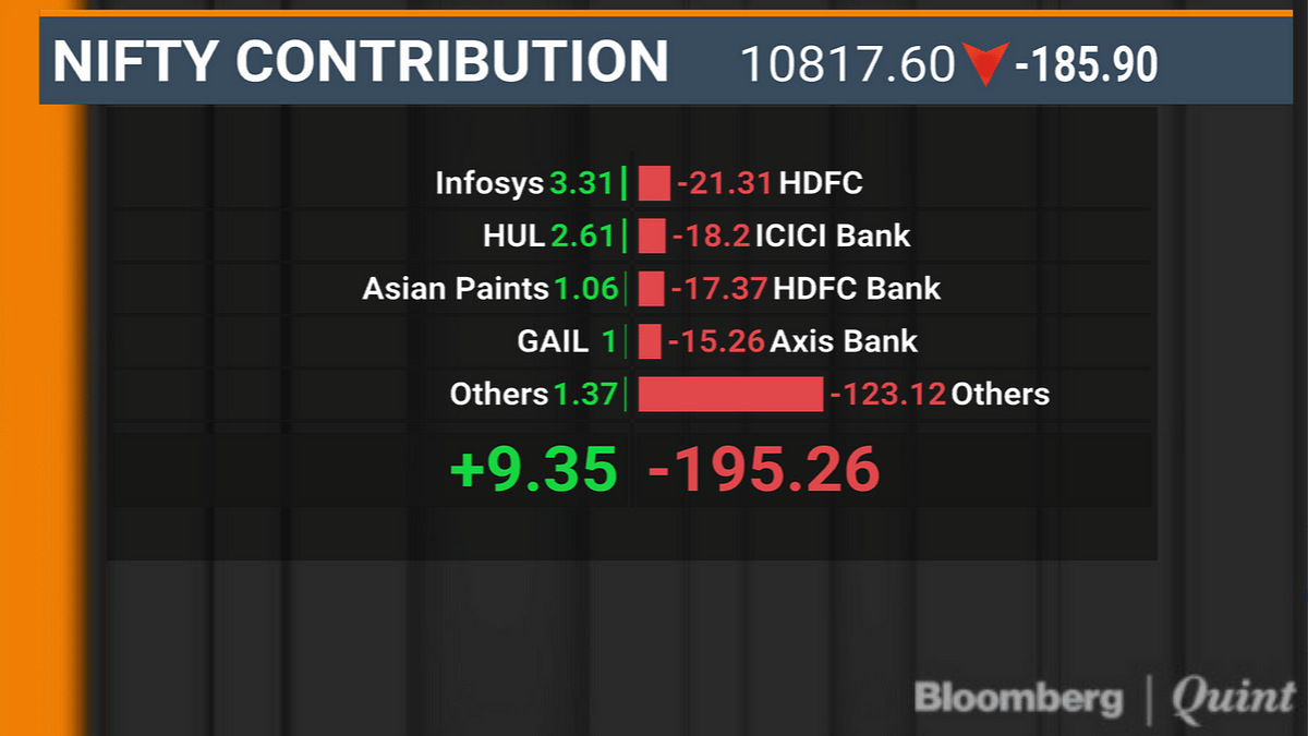 Nifty Erases 2019 Gains As Oil Concerns Spook Investors