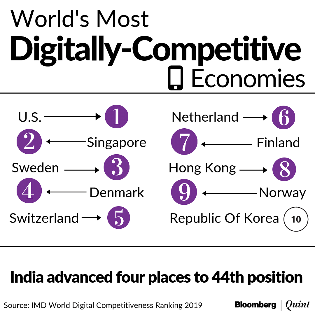 India Rises Four Places To 44th Rank In World Digital Competitiveness Rankings