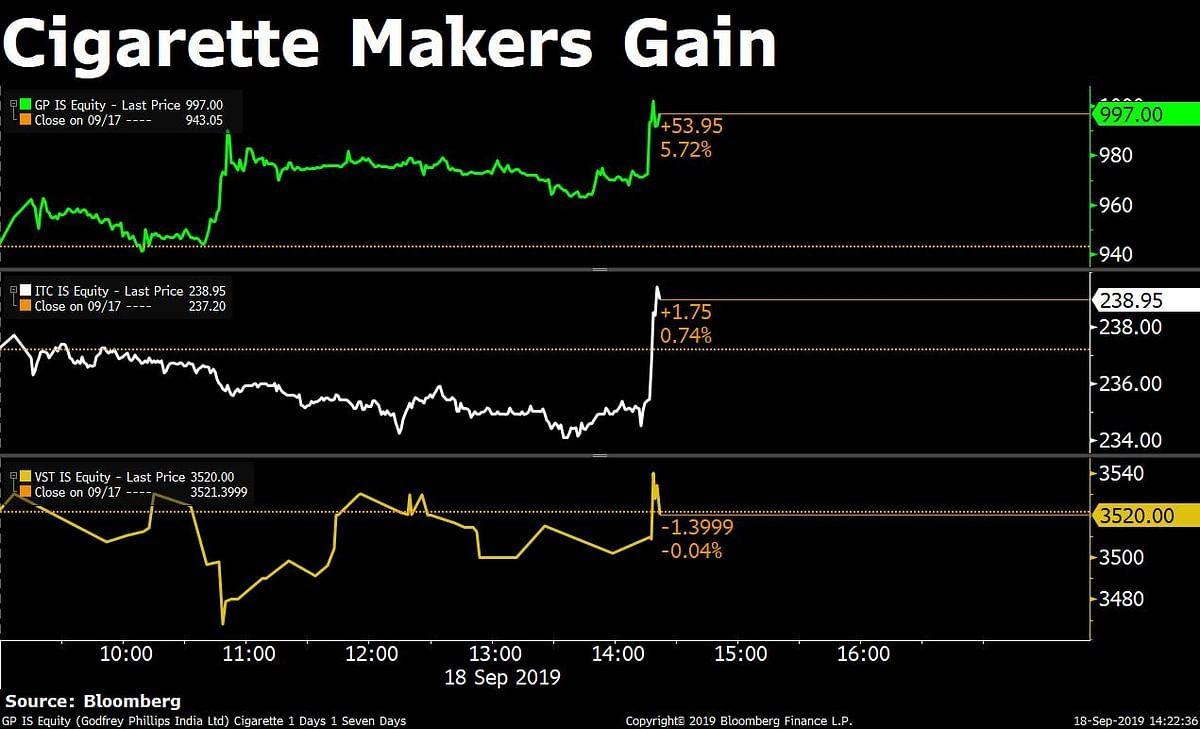 Sensex, Nifty Recover Marginally From Yesterday's Worst Fall In Two Weeks