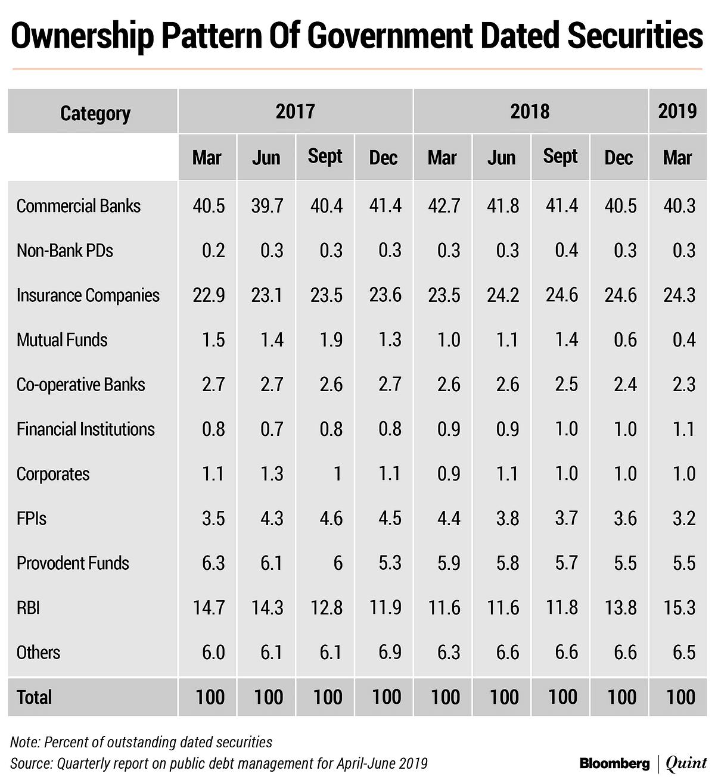 India's Total Debt Rose To Rs 88.18 Lakh Crore in April-June