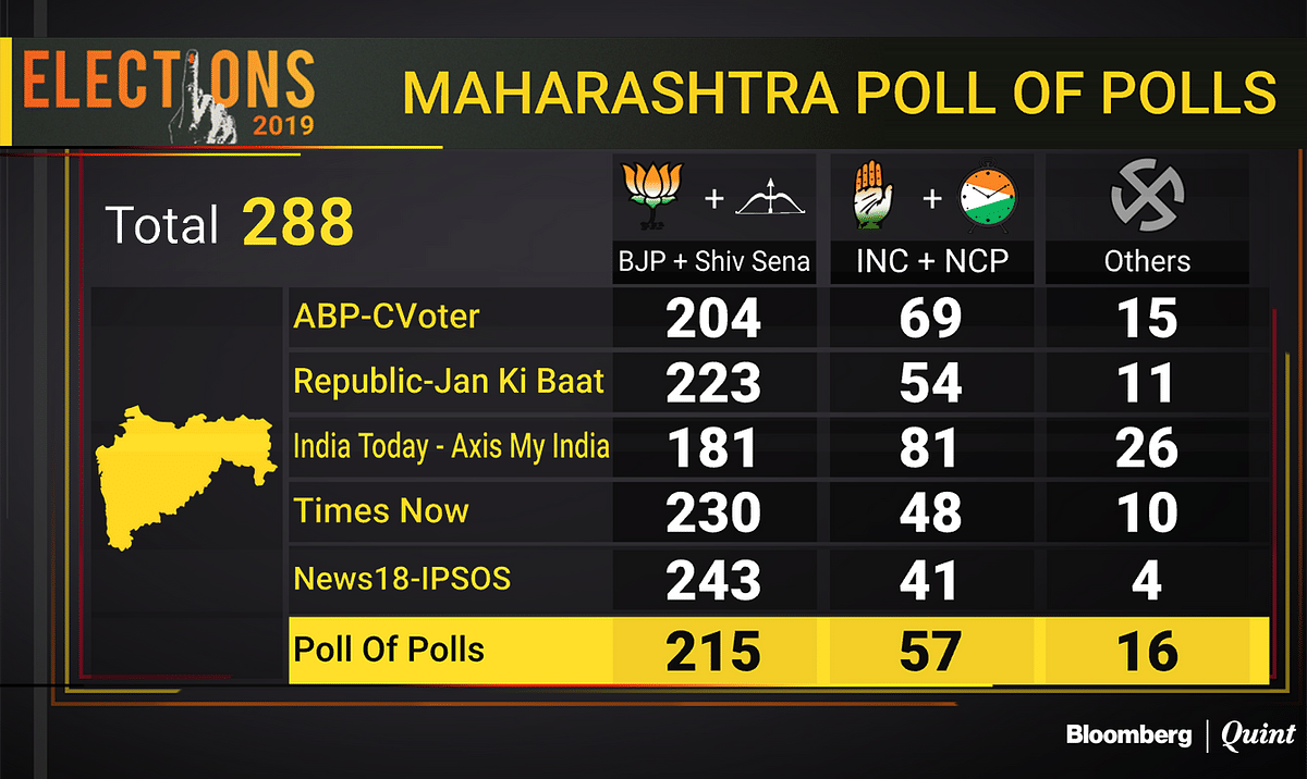 Maharashtra And Haryana Exit Polls Live: BJP Likely To Continue Its Dominance In Both States