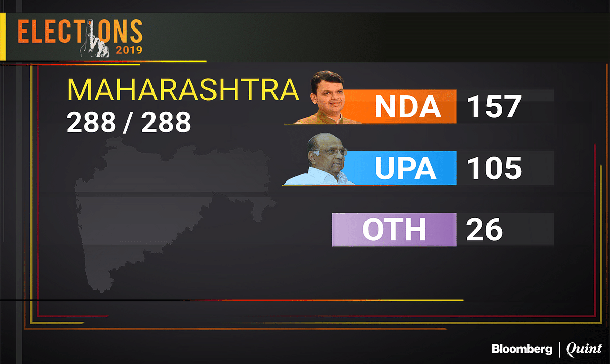 Assembly Election Results Live: Fadnavis, Thackeray Claim Maharashtra Victory But With A Weaker Majority