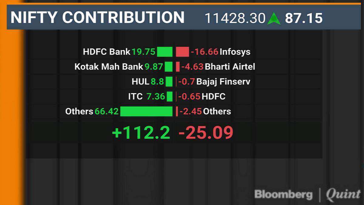 Sensex, Nifty Close At Two-Week High