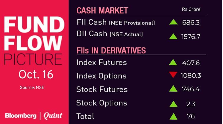 Stocks To Watch:  Edelweiss Financial, Mindtree, Nalco, PNB Housing, TVS Motor, Zee