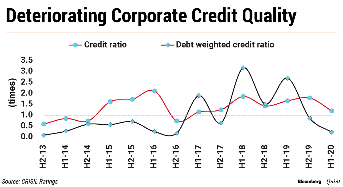 Debt Downgrades In April-September Period At The Highest Since FY16