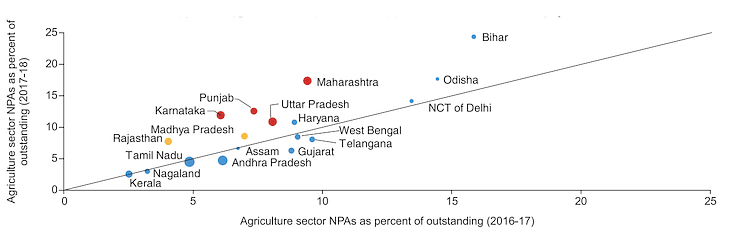 "Source: <a href=""https://www.rbi.org.in/Scripts/PublicationReportDetails.aspx?UrlPage=&amp;ID=942"">Report of the Internal Working Group to Review Agricultural Credit</a> (September, 2019)  Size of the bubble is based on relative share of the state in agriculture credit outstanding in 2017-18. Bubbles coloured red denote the states that announced loan waivers in 2017-18; bubbles coloured yellow denote the states that announced farm loan waiver in 2018-19."