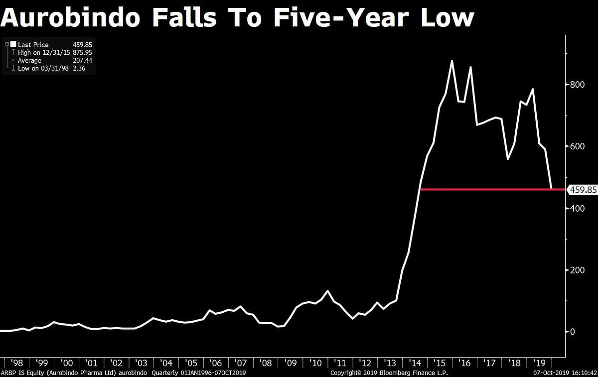 The closing price of the Aurobindo Pharma stock on Monday, Oct. 7, 2019. (Source: Bloomberg)