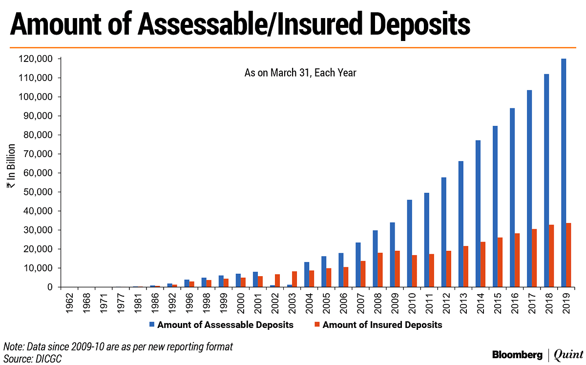 BQ Explains: Are Your Bank Deposits Set To Become Safer?