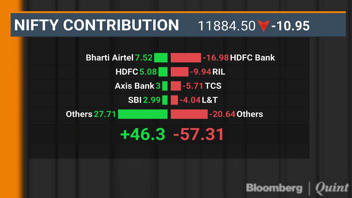 Sensex Halts Two-Day Gaining Streak As RIL, HDFC Bank Drag