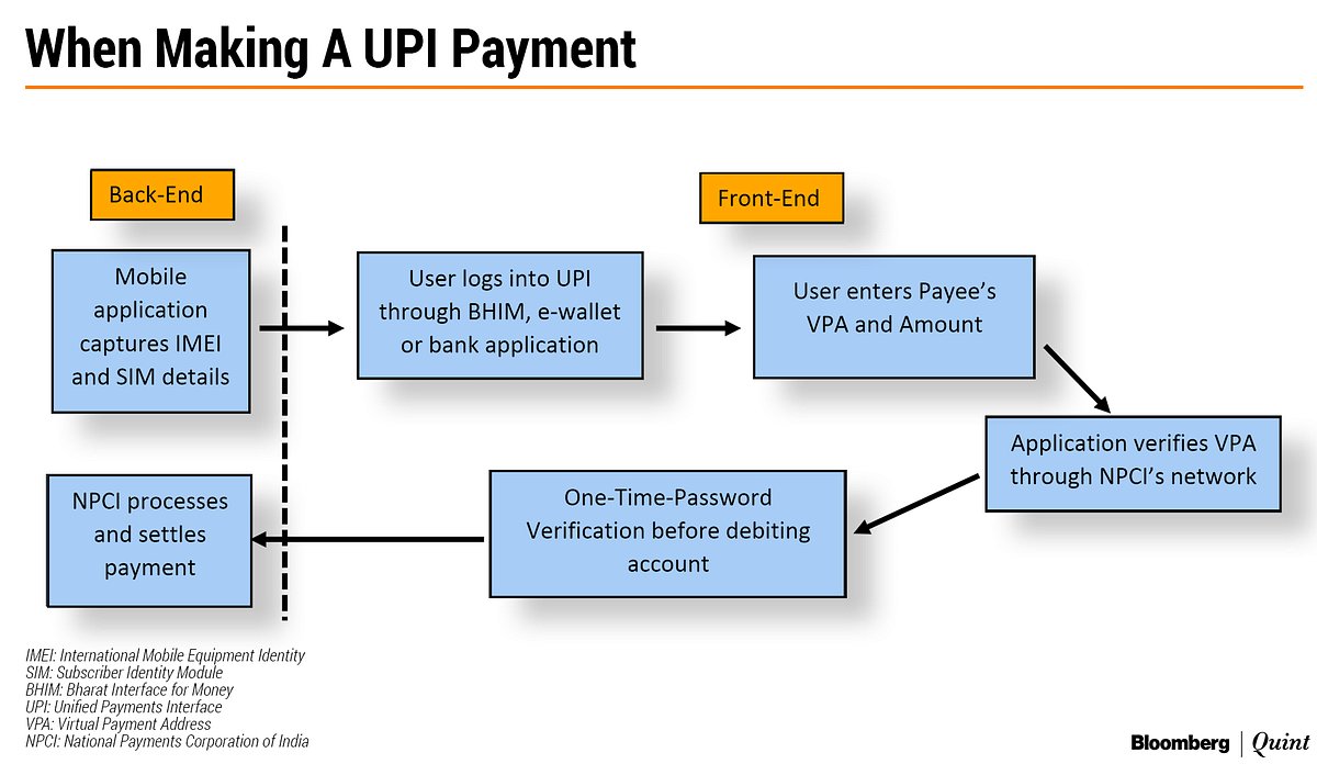 As UPI Transactions Surge, Fraudsters Hone In On Vulnerabilities
