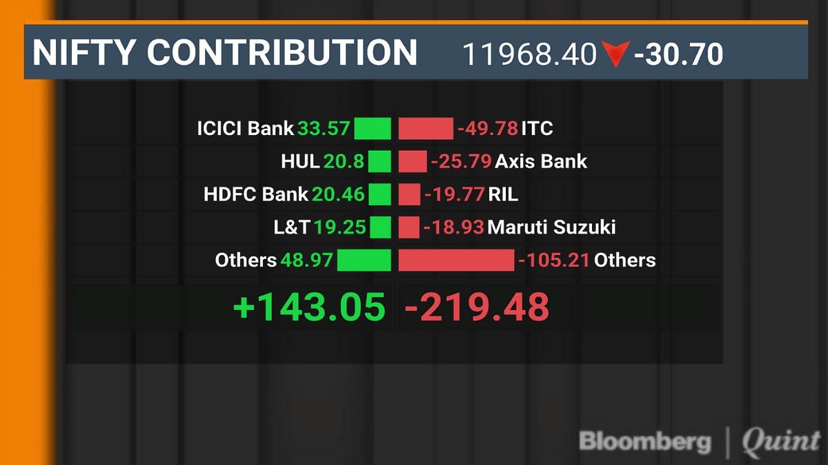 Sensex, Nifty Halt Two-Day Gaining Streak On Weekly F&O Expiry Day