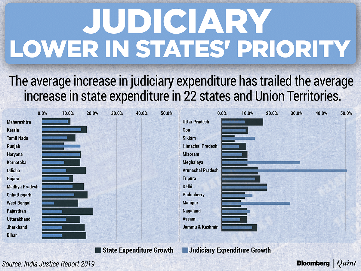 Justice In India: A Report Card For Indian States