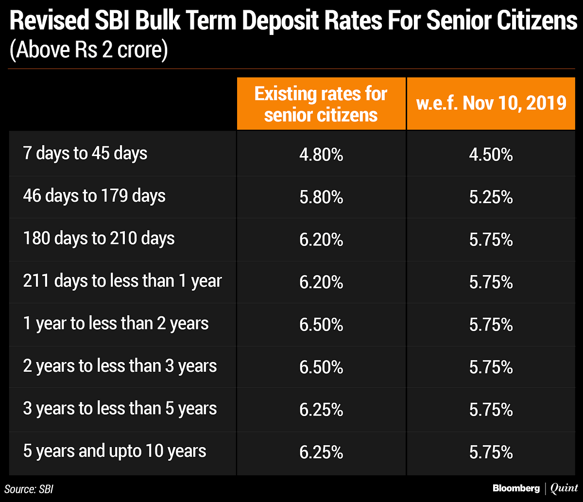SBI Cuts Lending Rate By 5 Basis Points, Deposit Rates By 15-75 Basis Points