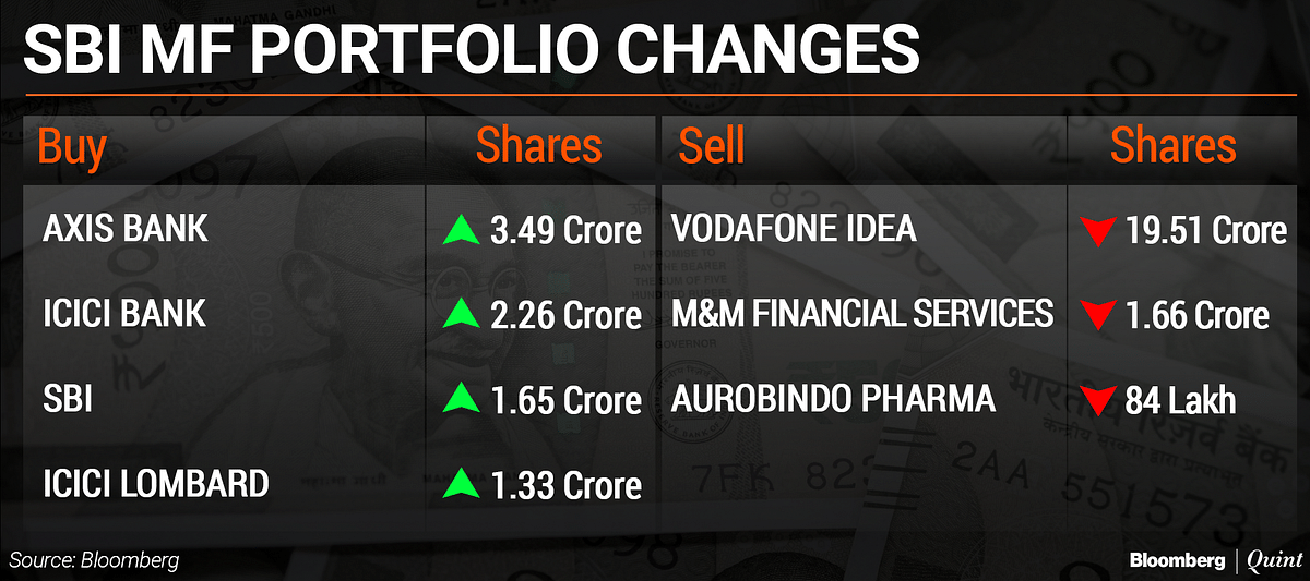 What India's Top Asset Managers Bought And Sold So Far In Second Half Of 2019