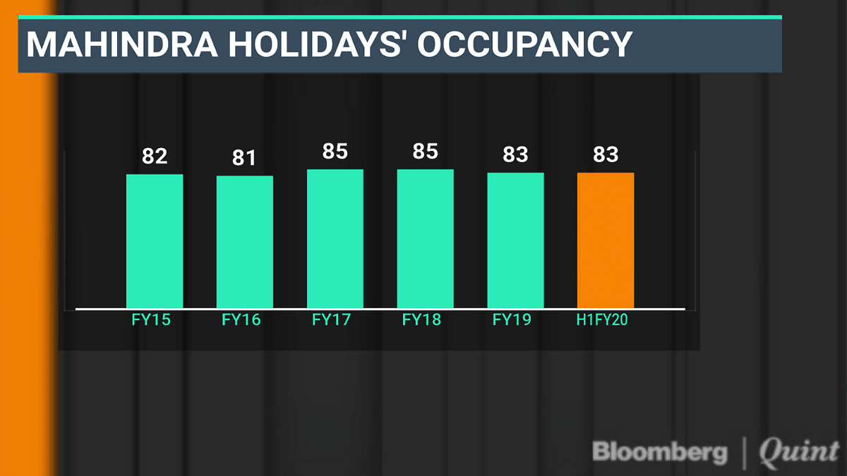 Q2 Results: Mahindra Holidays' Shares Jump After Profit In A Lean Season