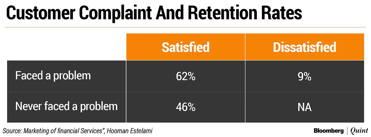 The Long And Short Of Customer Loyalty