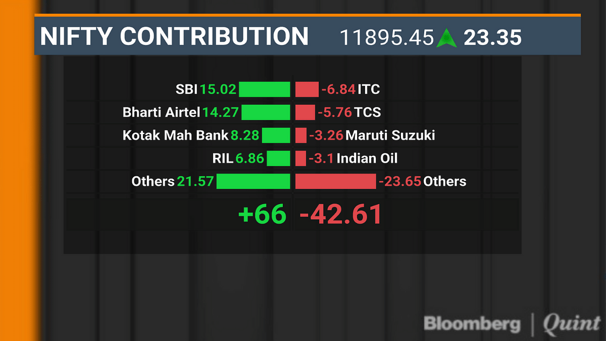 SBI, Airtel Help Sensex, Nifty Notch Second Day Of Gains
