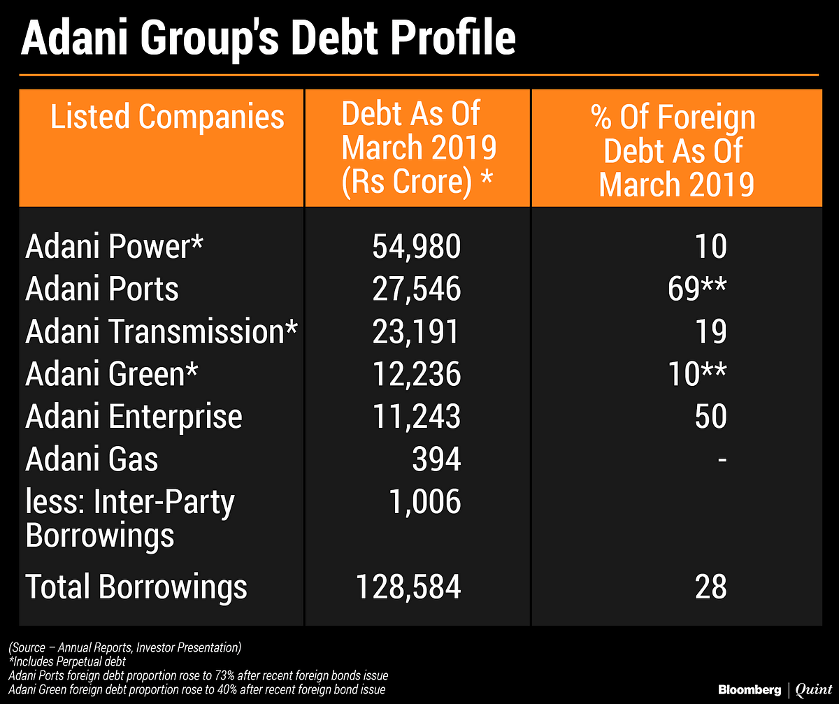 Adani Group's Growing Debt Pile Is Changing Colour