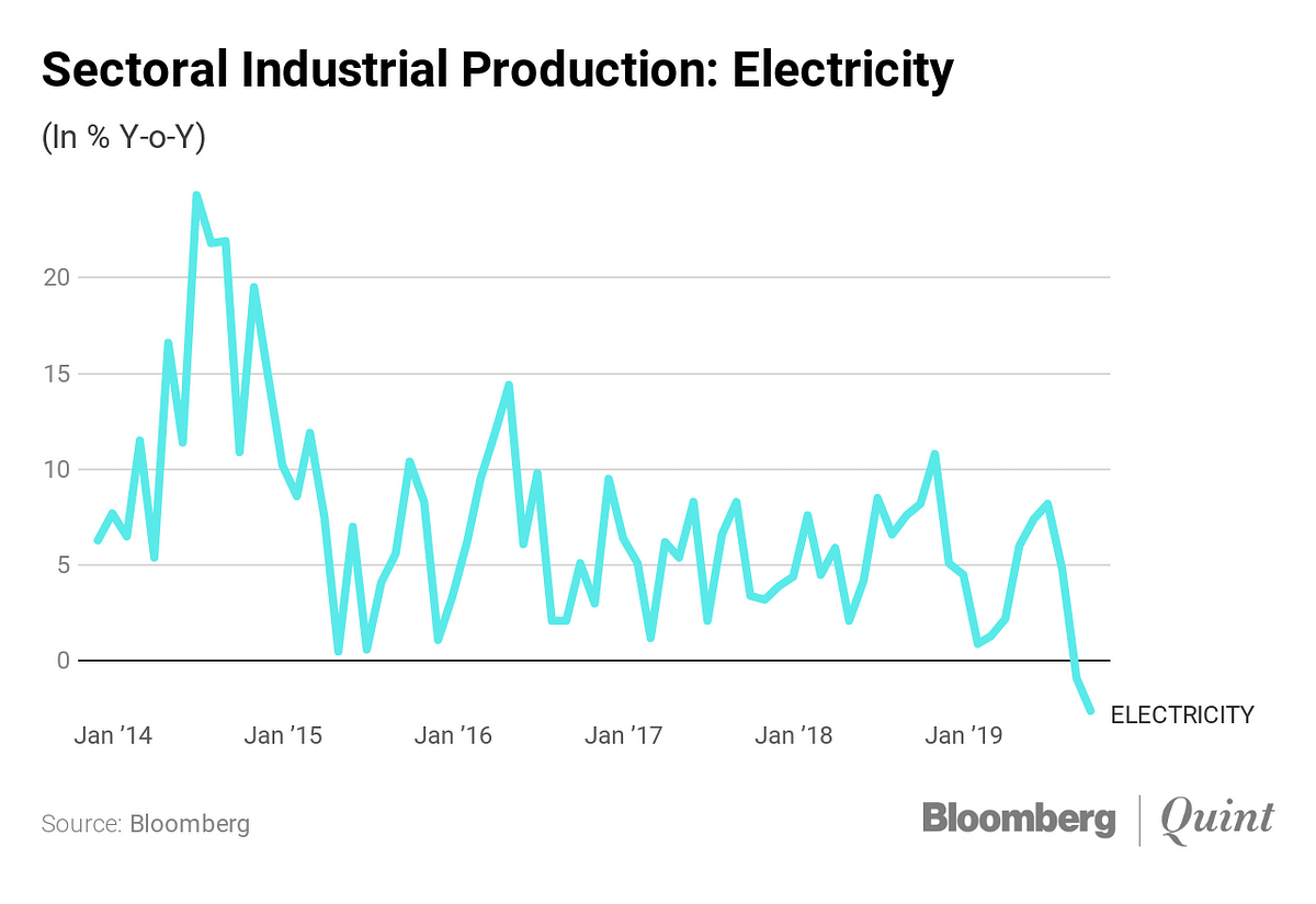 IIP: Industrial Production Contracts The Most In Nearly Eight Years