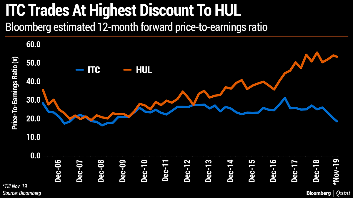 ITC's Discount To HUL Is The Biggest In At Least 13 Years