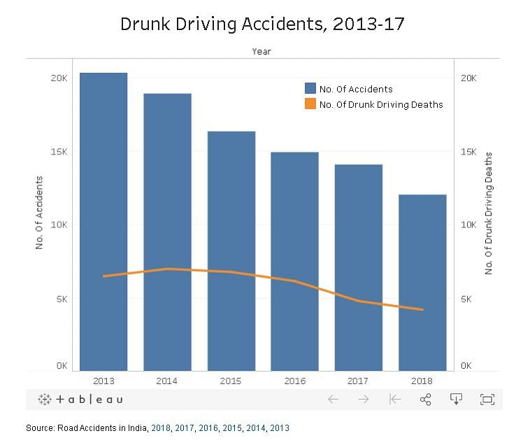 Poor Enforcement, Training Behind India's High Road Accident Numbers