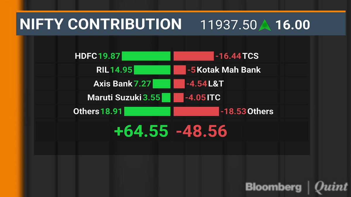 HDFC, RIL Help Sensex, Nifty Halt Two-Day Losing Streak