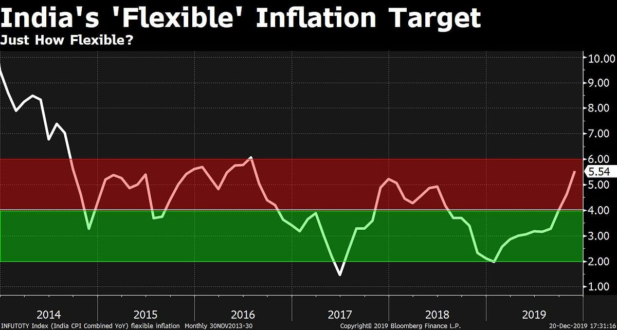 The Myth Of India's 'Flexible' Inflation Target