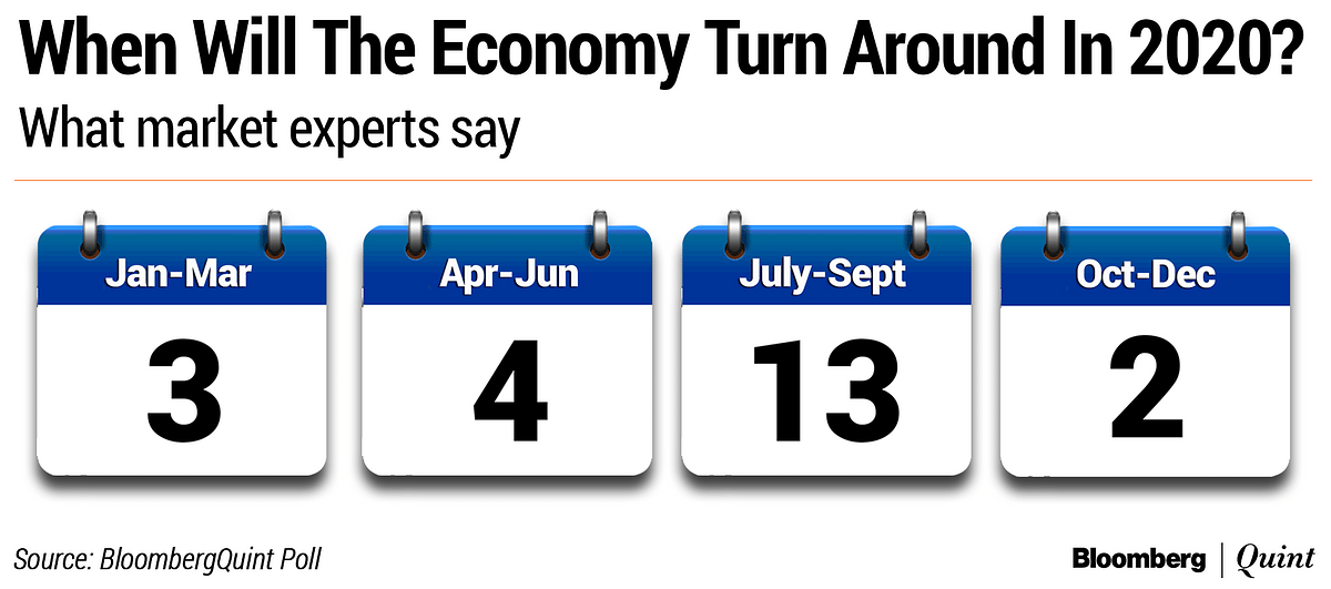 BloombergQuint Poll: What's In Store For Indian Markets In 2020