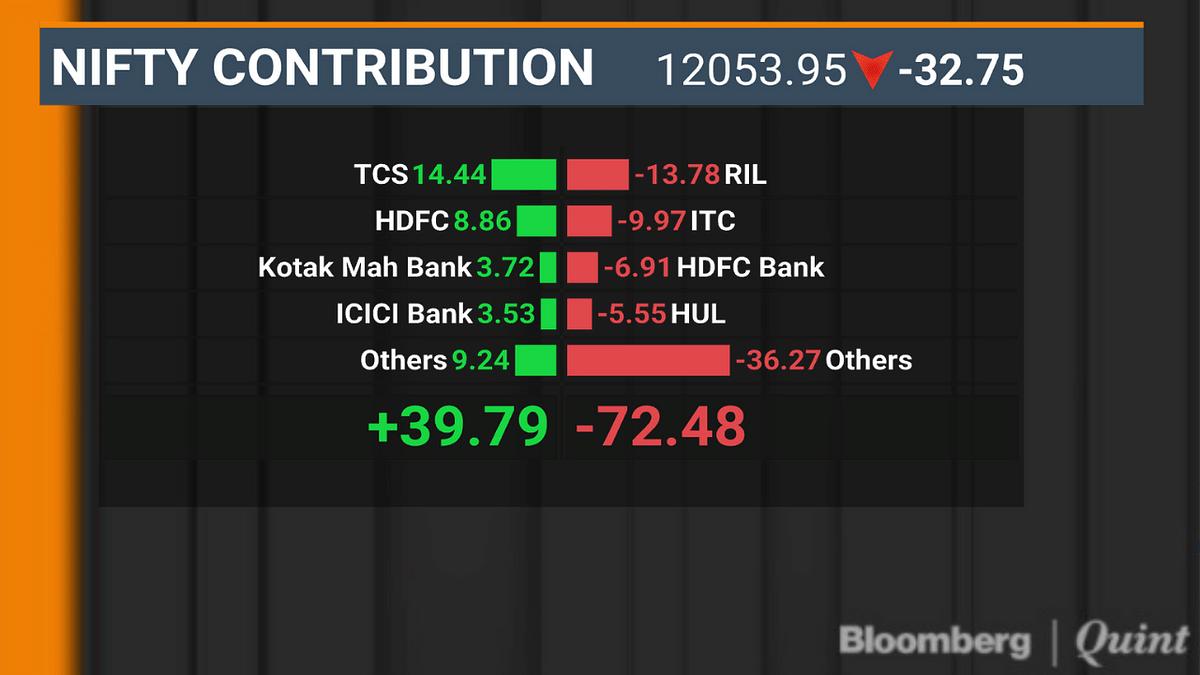 Sensex, Nifty Halt Three-Day Gaining Streak As RIL, ITC Drag