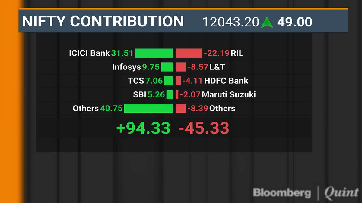 ICICI Bank, Infosys Help Nifty Halt Three-Day Fall
