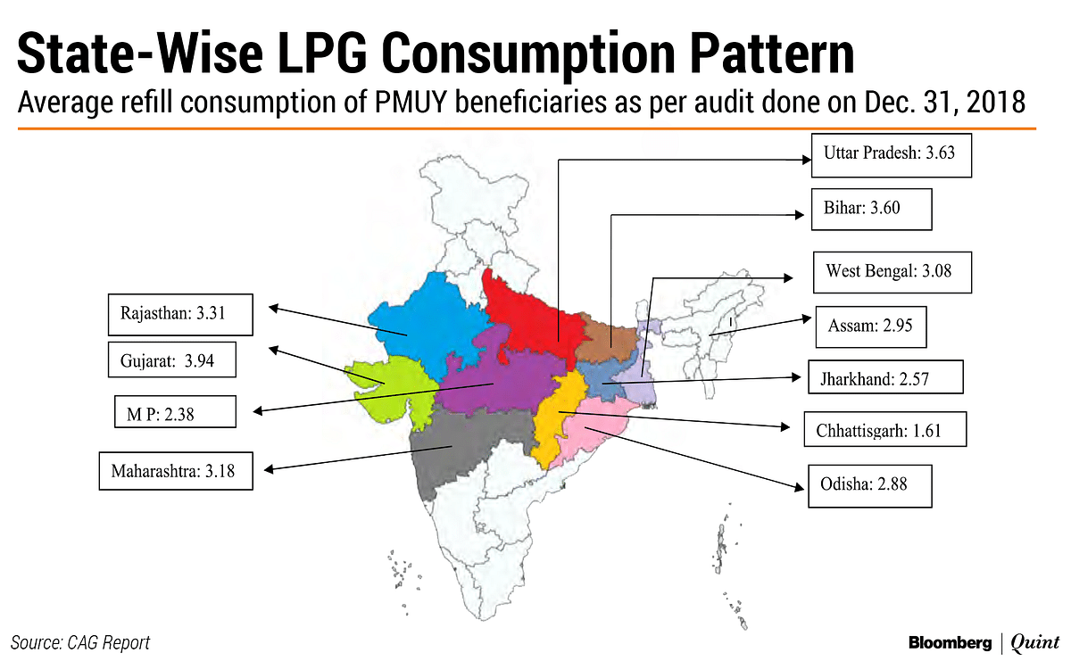CAG Report: Can A Poor Family Use 20 LPG Cylinders In A Day?