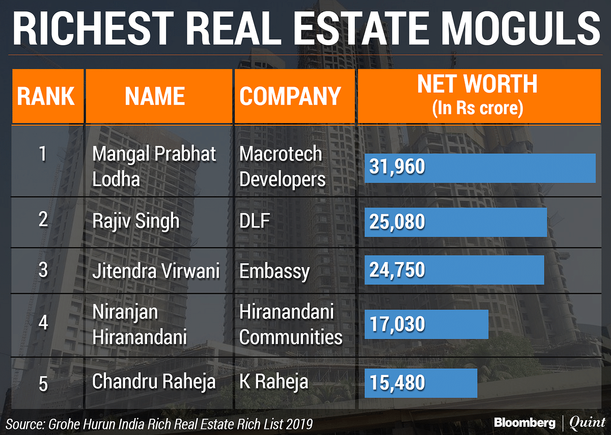 These Are India's Richest Realty Tycoons