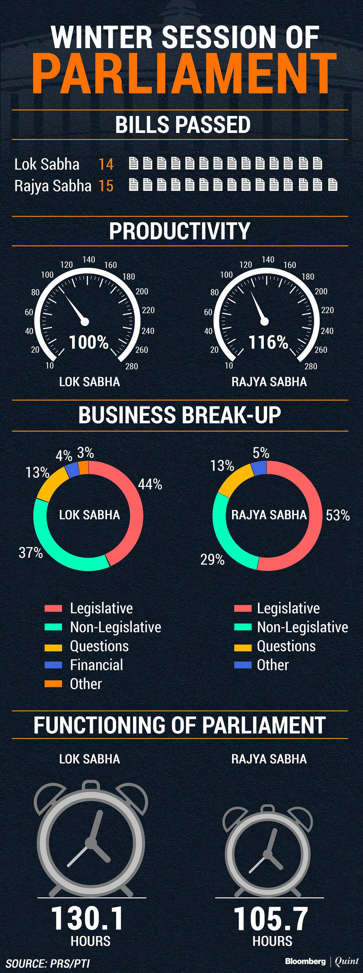 Winter Session: Lok Sabha Productivity At 116%; Rajya Sabha 99%