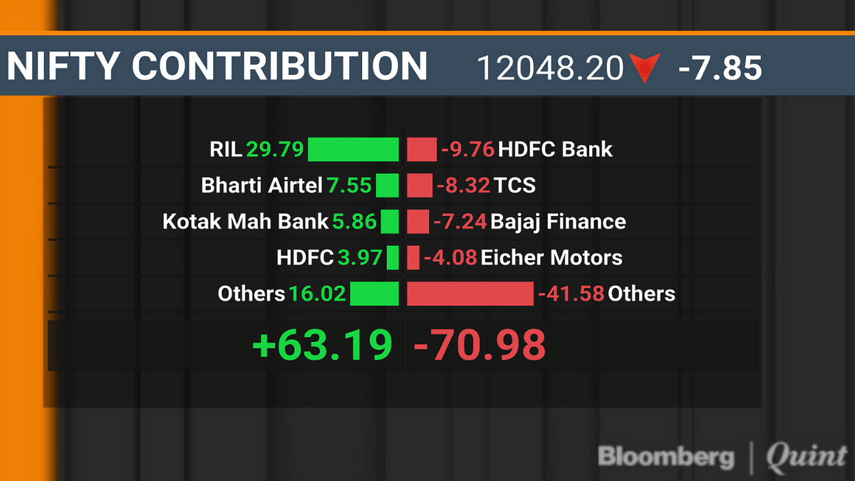 Sensex, Nifty End Mixed On A Volatile Day As HDFC Bank's Losses Offset Gains In RIL